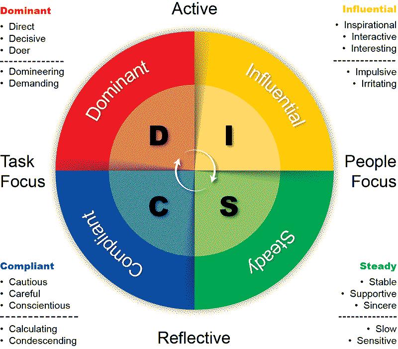 مدل رفتار شناسی